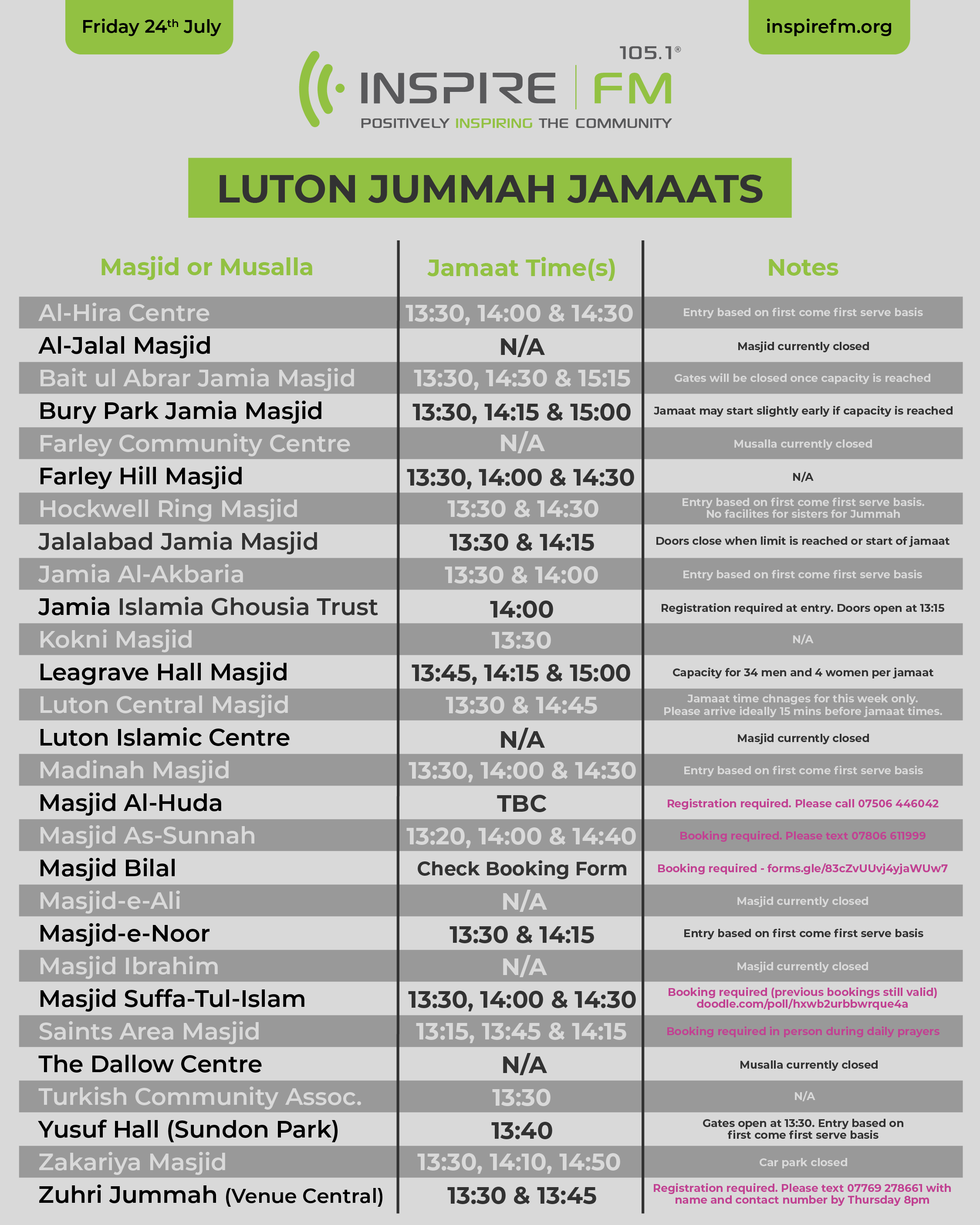Jummah jamaats. Al-Hira Centre at 1:30, 2 and 2:30pm. Al-Jalal masjid currently closed. Baitul Abrar Jamia Masjid at 1:30, 2:30 and 3:15pm. Bury Park Jamia Masjid at 1:20, 2:15 and 3pm. Farley Community centre currently closed. Farley Hill Masjid at 1:30, 2 and 2:30pm. Hockwell ring masjid at 1:30 and 2:30pm. Jalalabad Jamia Masjid at 1:30 and 2:15pm. Jamia al-Akbari at 1:30 and 2pm. Jamia Islamia Ghousia Trust at 2pm. Kokni Masjid at 1:30pm. Leagrave Hall Masjid at 1:45, 2:15 and 3pm. Luton Central Masjid at 1:30, & 2:45. Madinah masjid at 1:30, 2 and 2:30pm. Masjod al-Huda TBC. Masjid as-Sunnah at 1:20, 2 and 2:40pm please text 07806 611999 to book. Masjid Bilal visit https://forms.gle/83cZvUUvj4yjaWUw7 to book. Masjid-e-Ali currently closed. Masjid-e-Noor 1:30 and 2:15pm. Masjid Ibrahim currently closed. Masjid Suffa-Tul-Islam at 1:30, 2 and 2:30pm booking requried on https://doodle.com/poll/hxwb2urbbwrque4a. Saints area masjid at 1:15, 1:45 and 2:15 booking required in person during prayers. The Dallow Centre currently closed. Turkish Community Association at 1:30pm. Yusuf Hall at 1:25, 1:45 and 2pm. Zakariya Masjid at 1:30, 2:10, 2:50pm. Zuhri Jummah at Venue Central at 1:30 and 1:45 booking required text 07769 278661